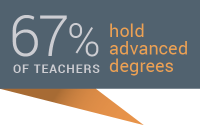 67% of Columbus Academy teachers hold advanced degrees