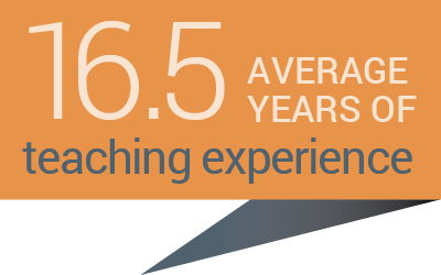 Teachers at Columbus Academy have an average of 16.5 years of experience
